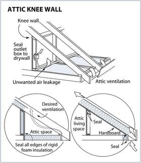attic_knee_wall